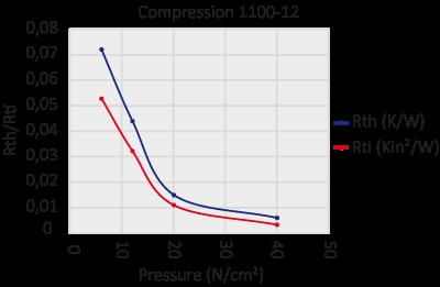 graph 1100-12