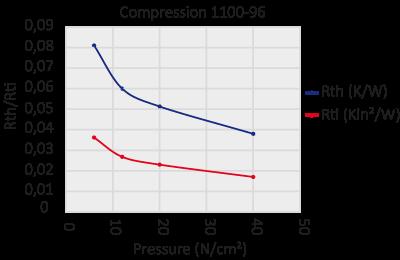graph 1100-96