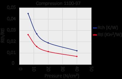 graph 1100-97