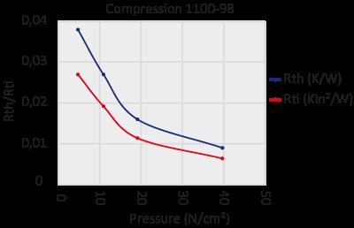 graph 1100-98