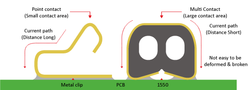 Black box receiver connection