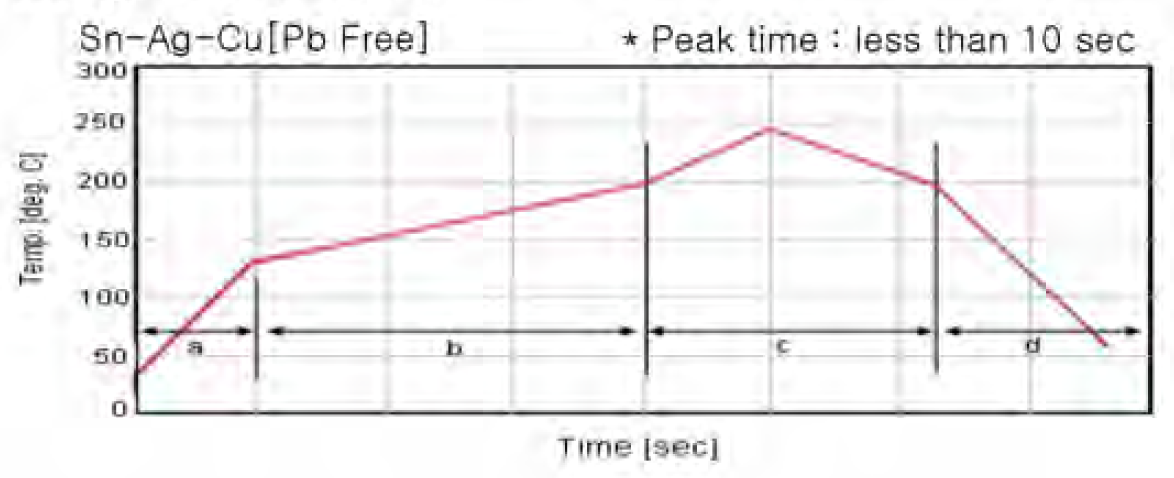 Ajánlott reflow forrasztási állapot grafikon