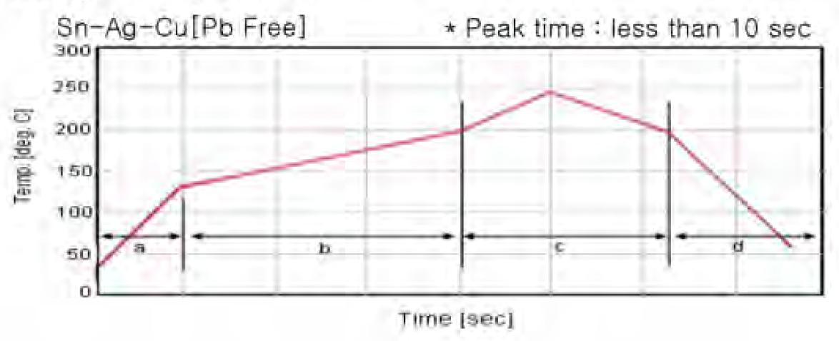Grafik keadaan pematerian reflow yang disyorkan