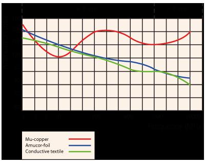 EMI / RFI afschermende tape dempings grafiek