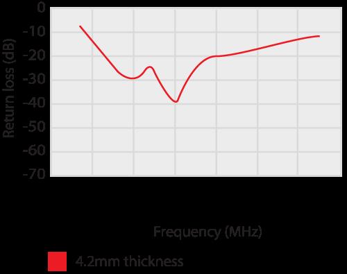 3610 UHF Ferrite absorber tile performance characteristics