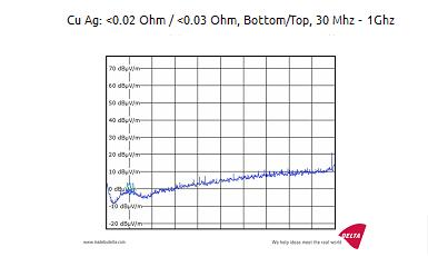 Cu Ag:<0.02Ohm / <0.03Ohm、ボトム/トップ、30MHz~1GHz