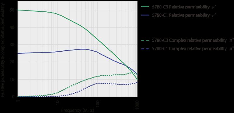 5780-C1, 5780-C3, 5780-C6 Características de permeabilidad de las placas de absorción flexibles EMI