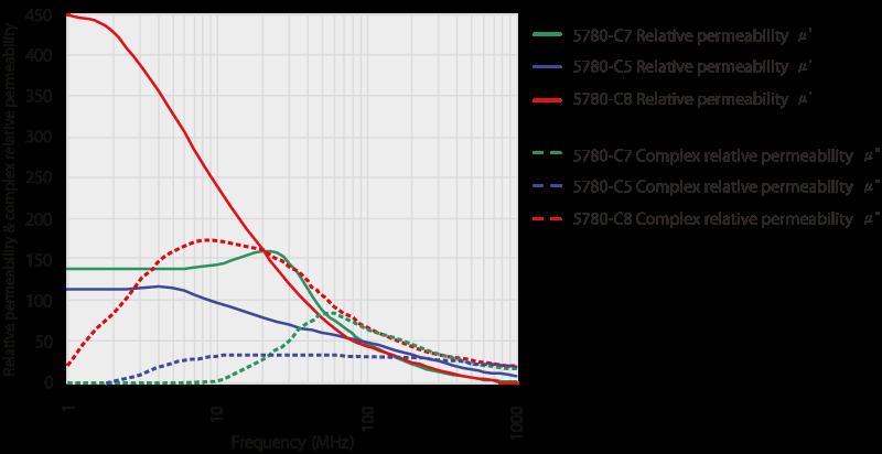 5780-C5, 5780-C7, 5780-C8 Características de permeabilidad de las placas de absorción flexibles EMI