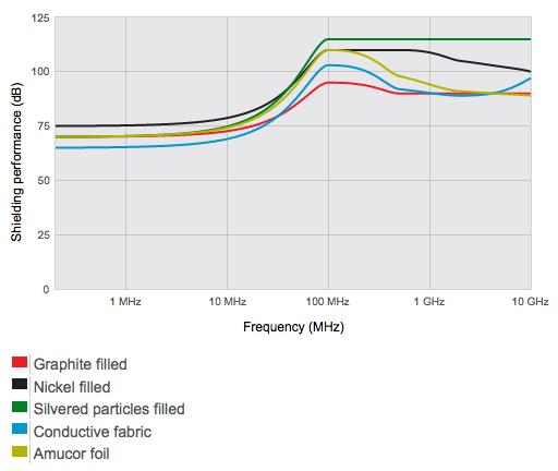 7900 series conductive O-profiles shielding performance attenuation graph