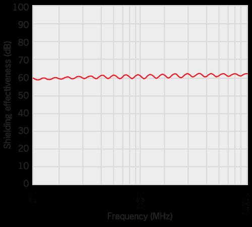 Shielding effectiveness of 8900 series conductive mesh