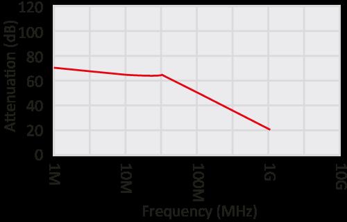 Shielding performace Transparent EMI / RFI shielding foil