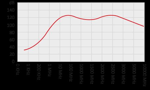ム - 銅ファラデーケージシールド性能