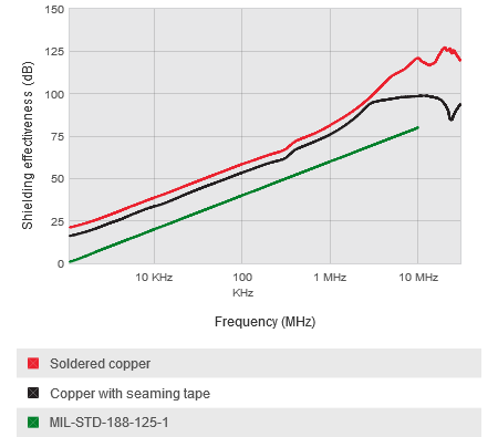 Mu-copper cage Shielding performance magnetic