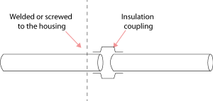 Figure 24.2 : Pipes of conductive material need to be provided with insulating couplings.