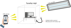 Figure 63.1 : Cables entering a Faraday cage can carry undesirable signals
